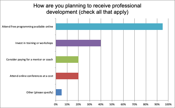 inner_strength_communication_professional_development__planning_survey_result.png