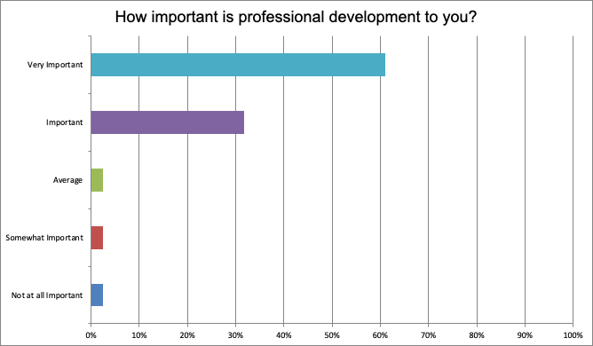inner_strength_communication_professional_development_survey_result1.png