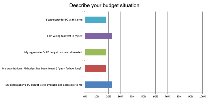 inner_strength_communication_budget_situation_survey_result.png